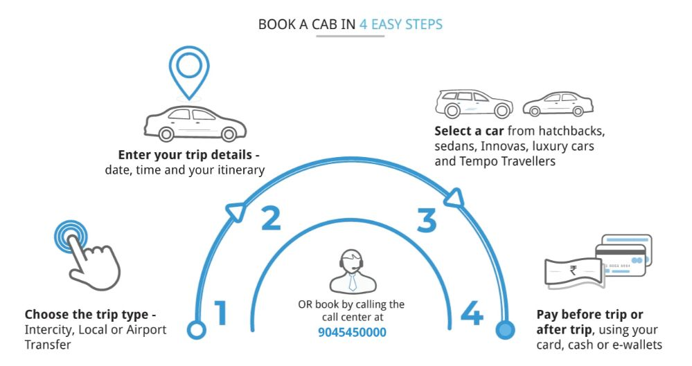 Book Cabs In Bangalore 20 Off On Local Outstation Cabs Bangalore